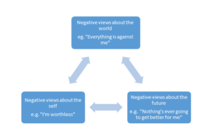 Diagram illustrating Becks Negative cognitive triad - how negative thoughts about self, the world and the future reinforce each other